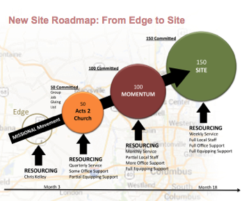 Edge to Site Graphic